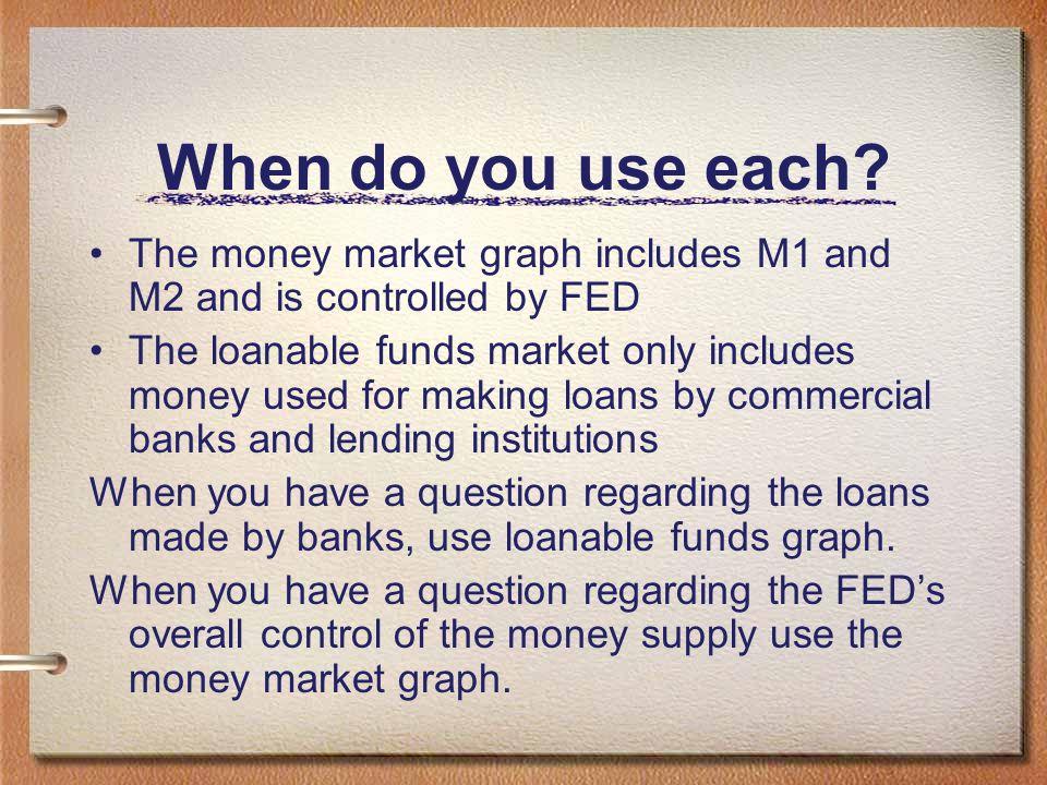 When do you use each The money market graph includes M1 and M2 and is controlled by FED.