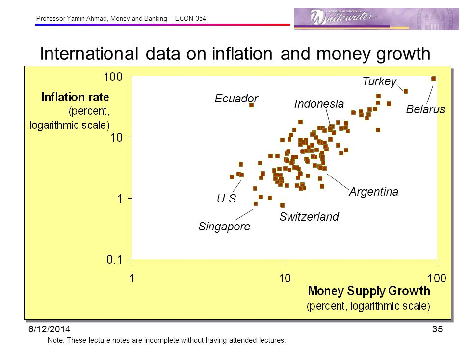 International data on inflation and money growth