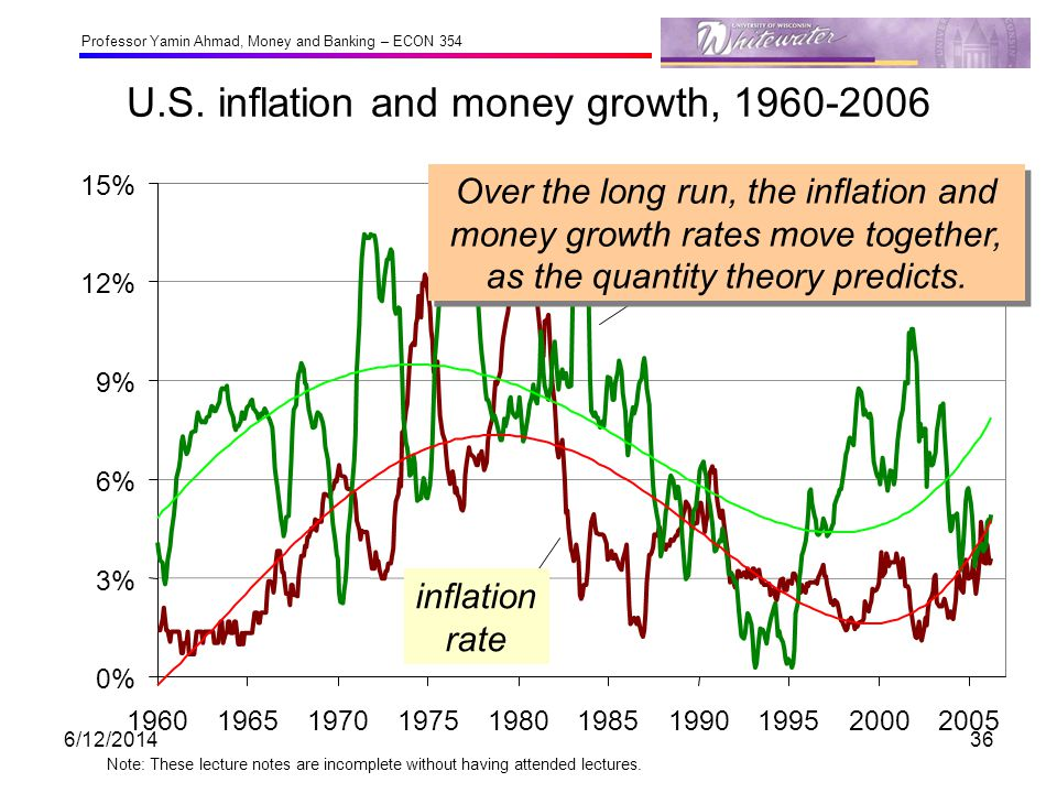 U.S. inflation and money growth, 1960-2006