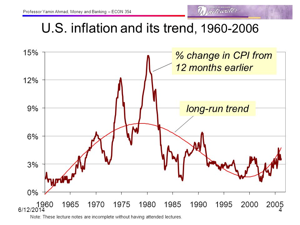 U.S. inflation and its trend, 1960-2006