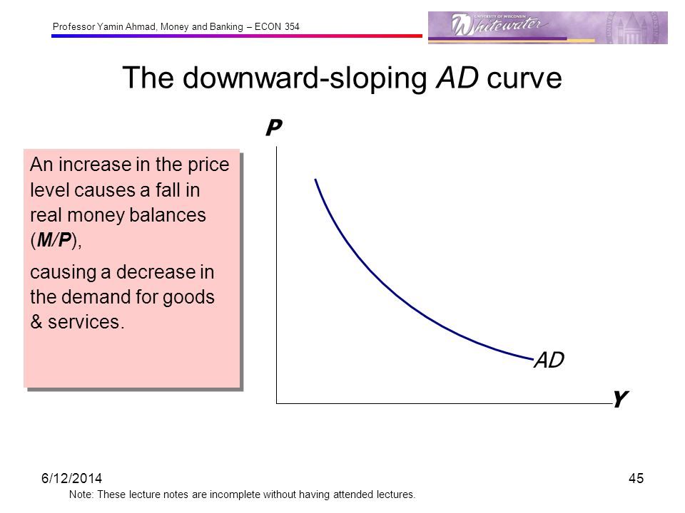 The downward-sloping AD curve