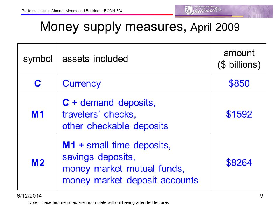 Money supply measures, April 2009
