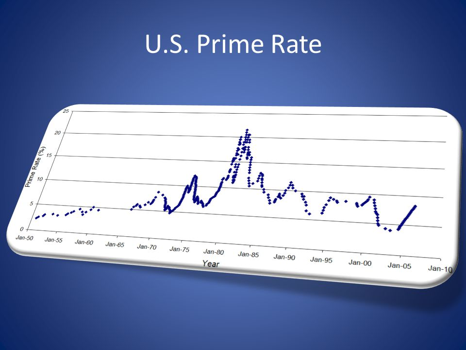 U.S. Prime Rate