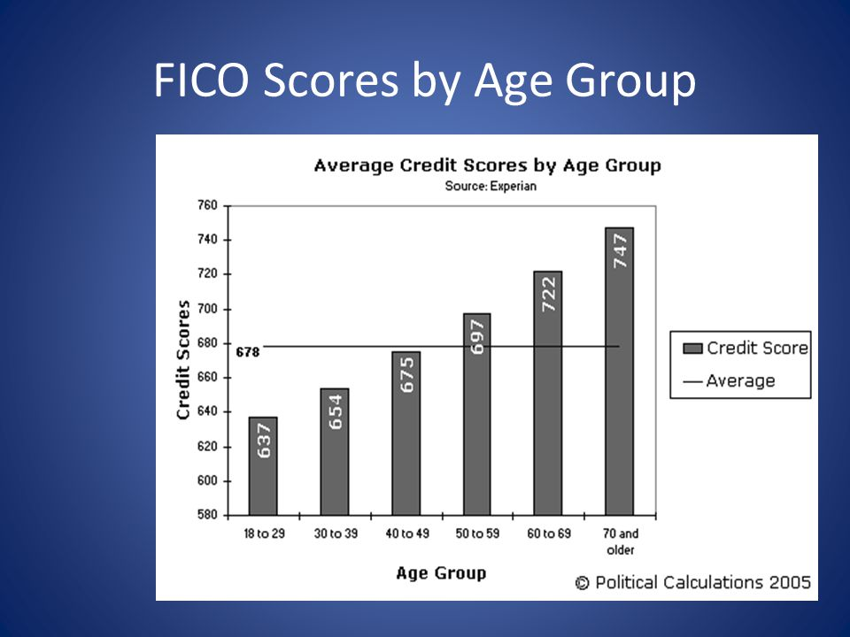 FICO Scores by Age Group