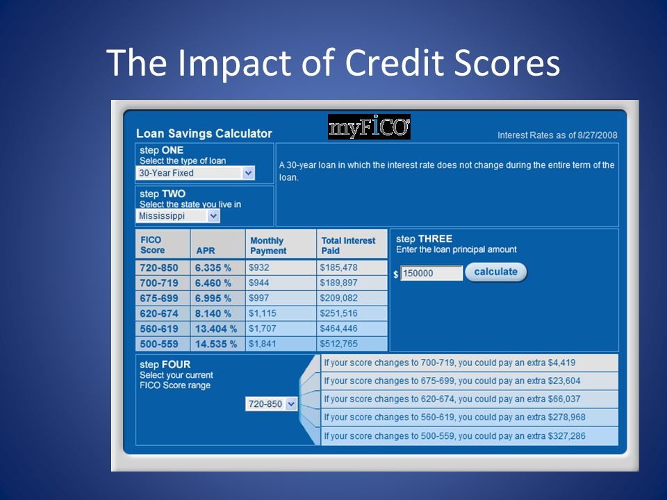 The Impact of Credit Scores