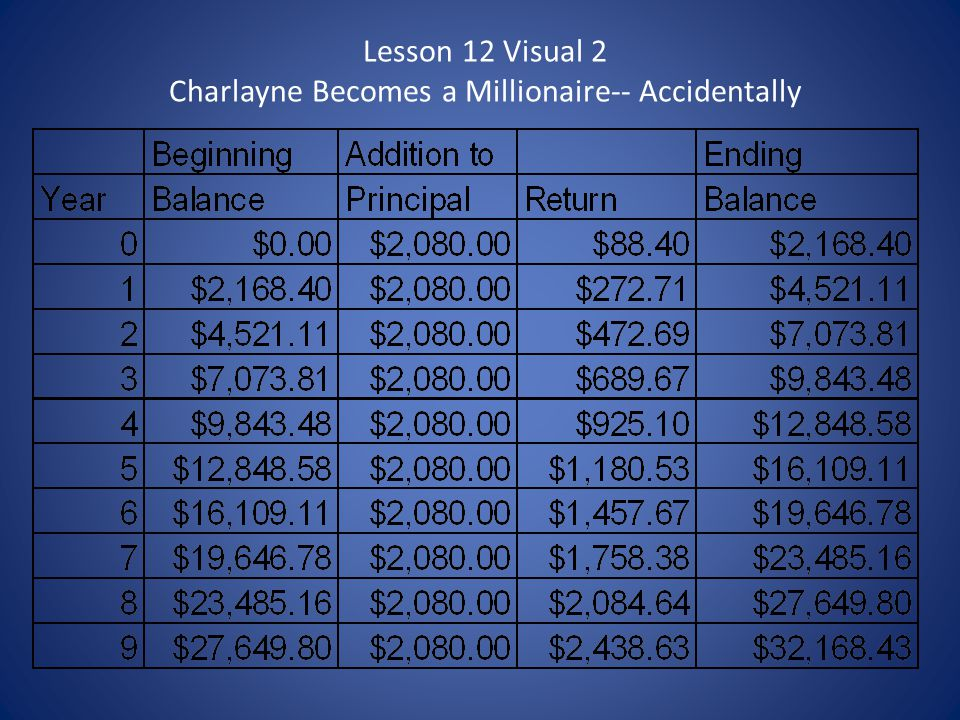 Lesson 12 Visual 2 Charlayne Becomes a Millionaire-- Accidentally