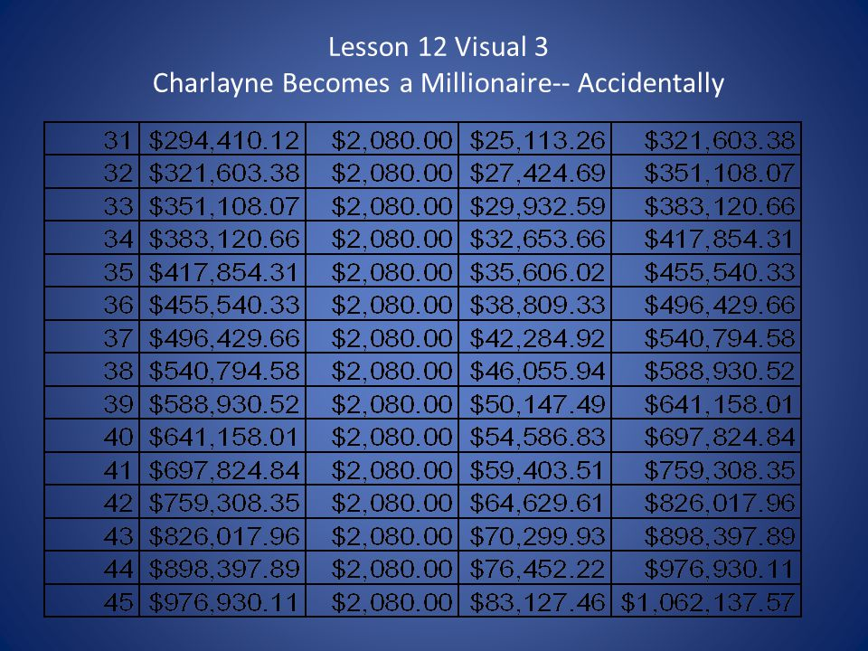 Lesson 12 Visual 3 Charlayne Becomes a Millionaire-- Accidentally