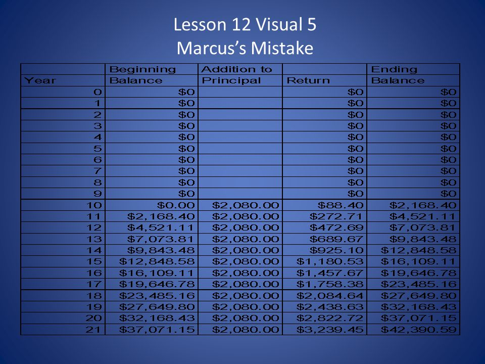 Lesson 12 Visual 5 Marcus's Mistake
