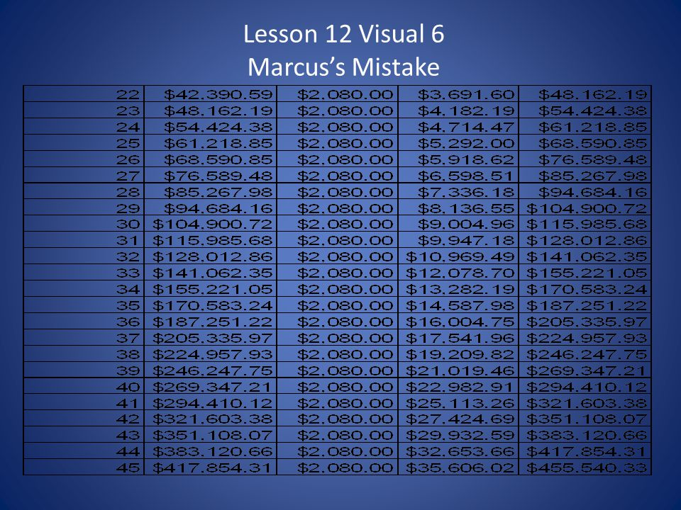 Lesson 12 Visual 6 Marcus's Mistake