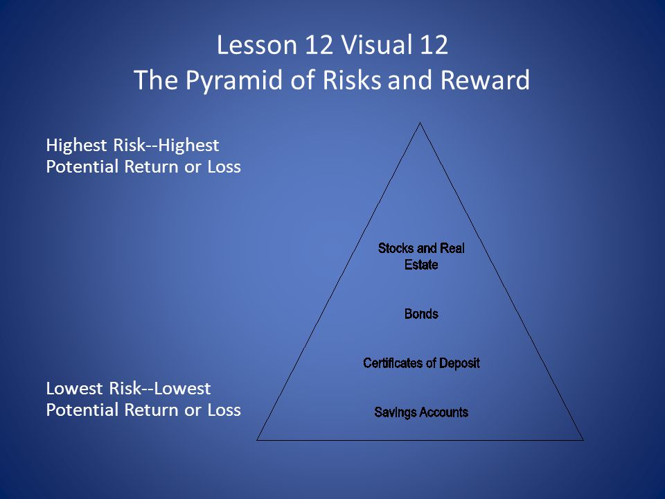 Lesson 12 Visual 12 The Pyramid of Risks and Reward