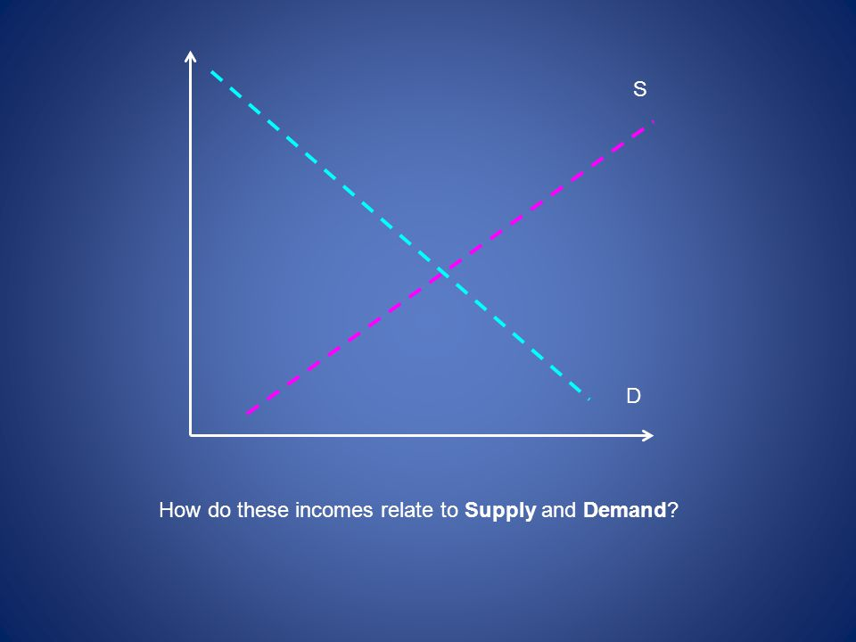S D How do these incomes relate to Supply and Demand