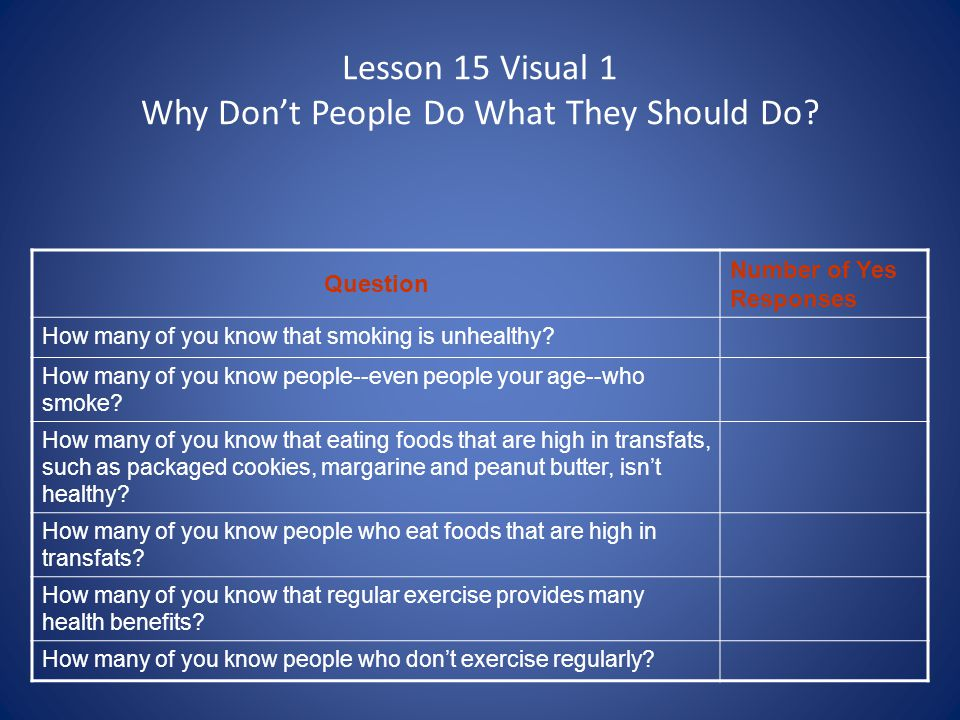 Lesson 15 Visual 1 Why Don't People Do What They Should Do