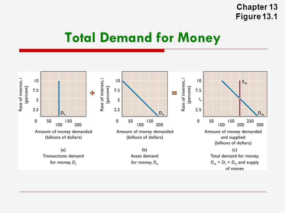 Chapter 13 Figure 13.1 Total Demand for Money