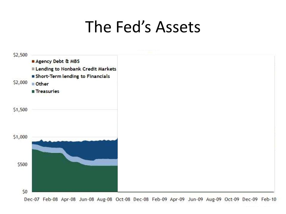 The Fed's Assets