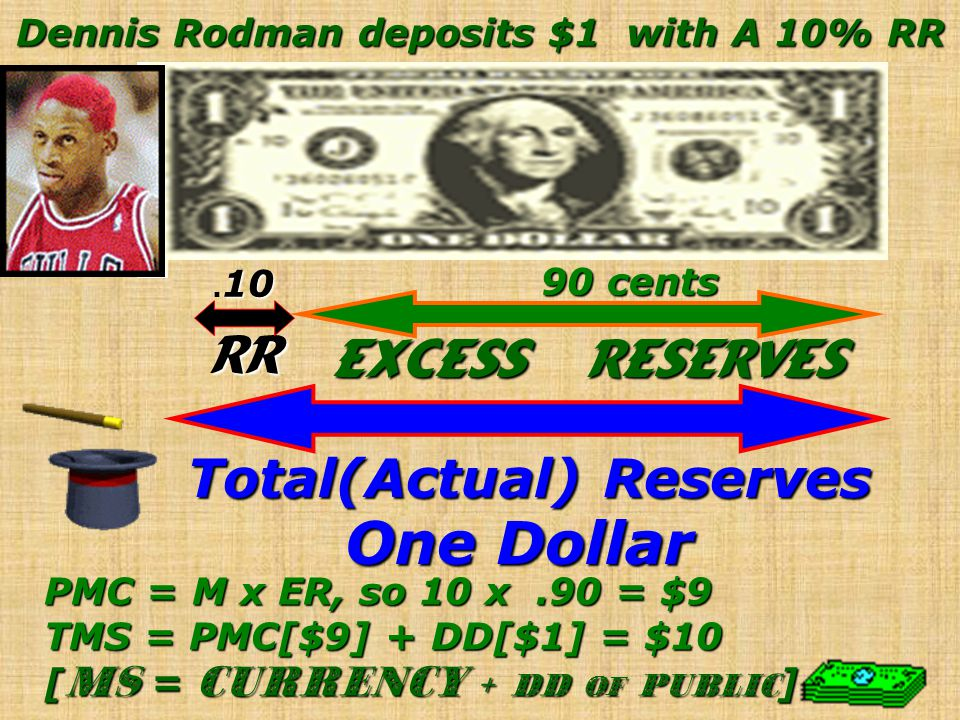 Dennis Rodman deposits $1 with A 10% RR Total(Actual) Reserves