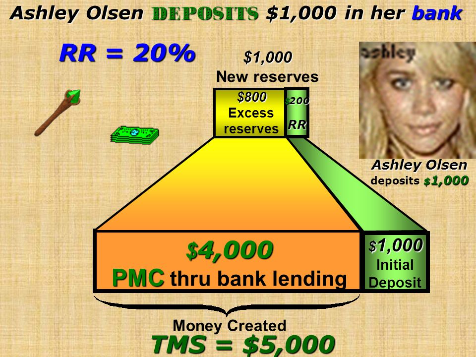 Ashley Olsen Deposits $1,000 in her bank