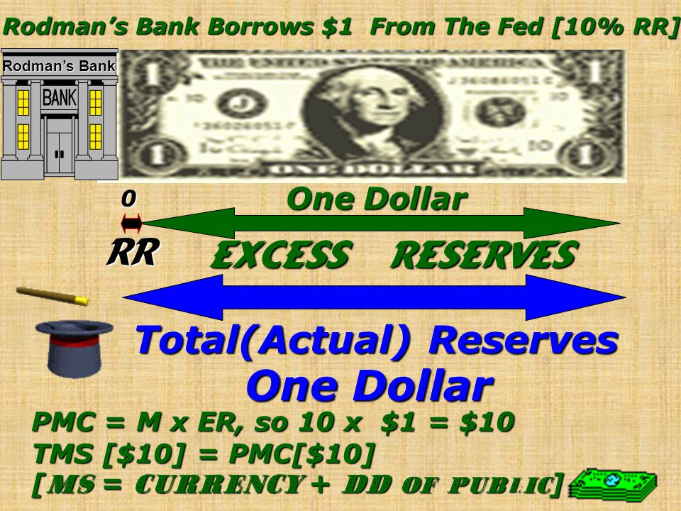 Rodman's Bank Borrows $1 From The Fed [10% RR] Total(Actual) Reserves
