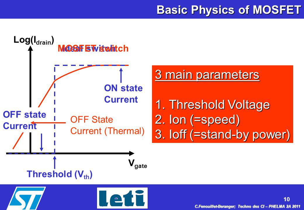 Basic Physics of MOSFET