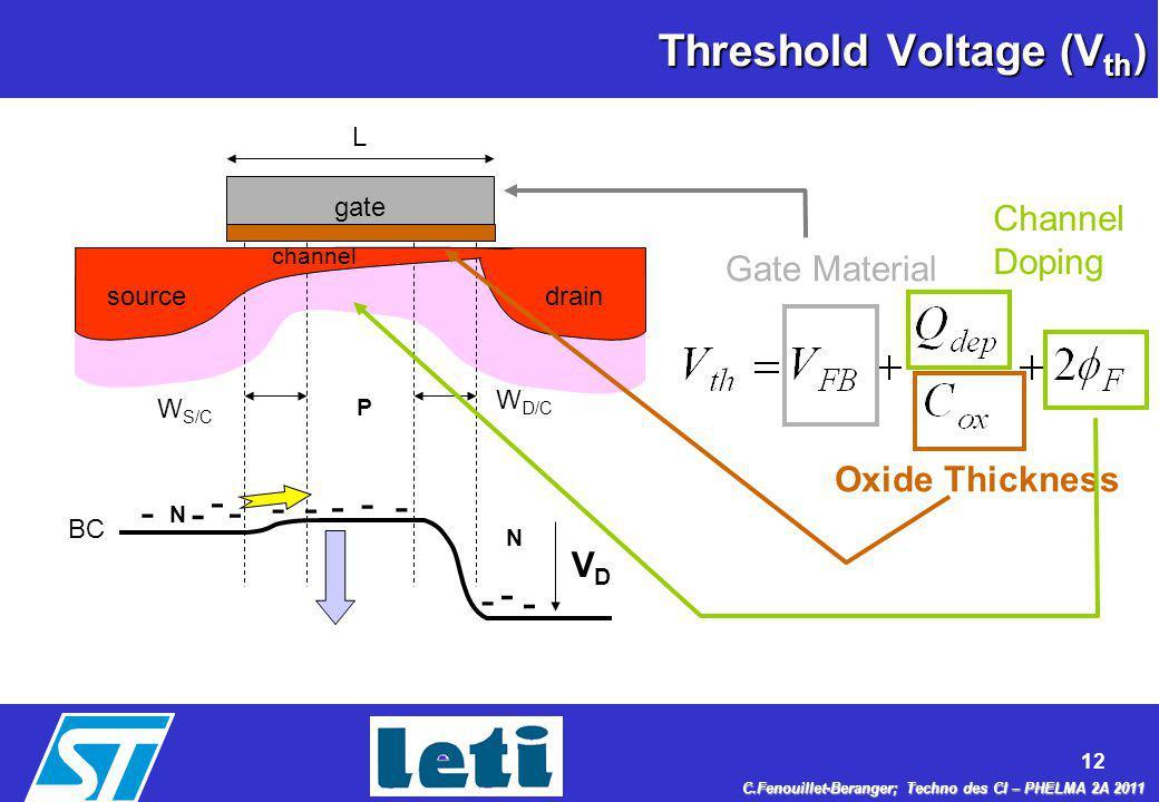Threshold Voltage (Vth)