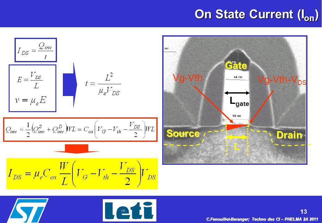 On State Current (Ion) Gate Vg-Vth Vg-Vth-VDS Lgate Source Drain L