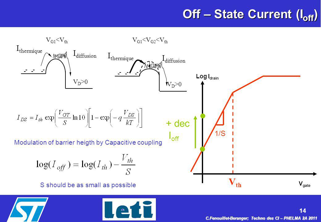 Off – State Current (Ioff)