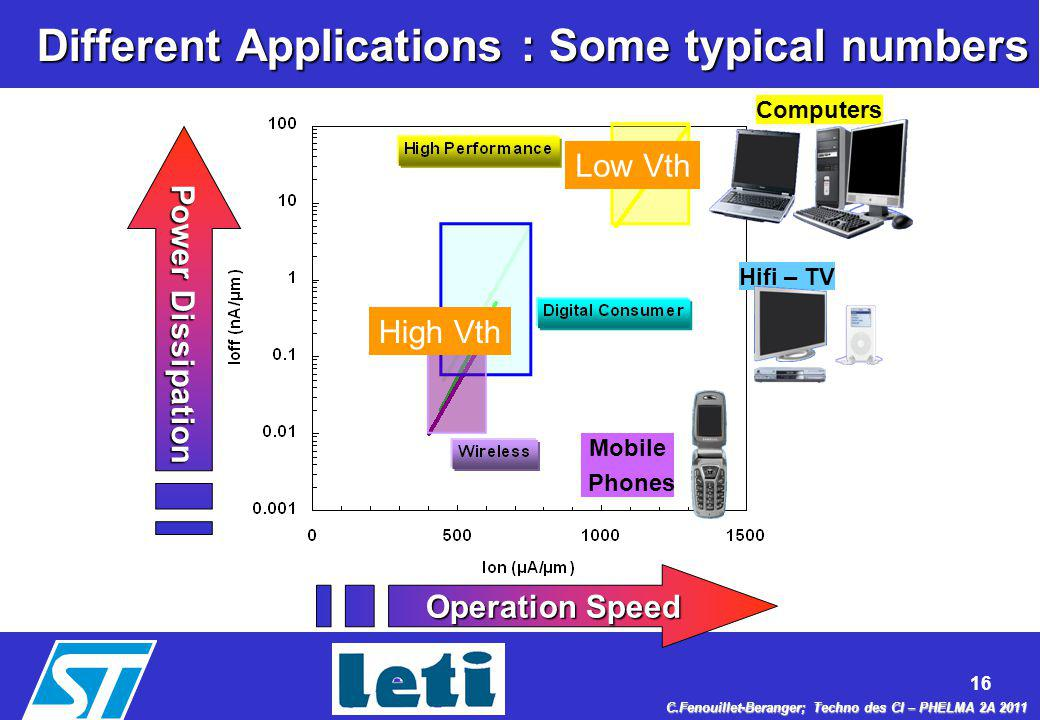 Different Applications : Some typical numbers