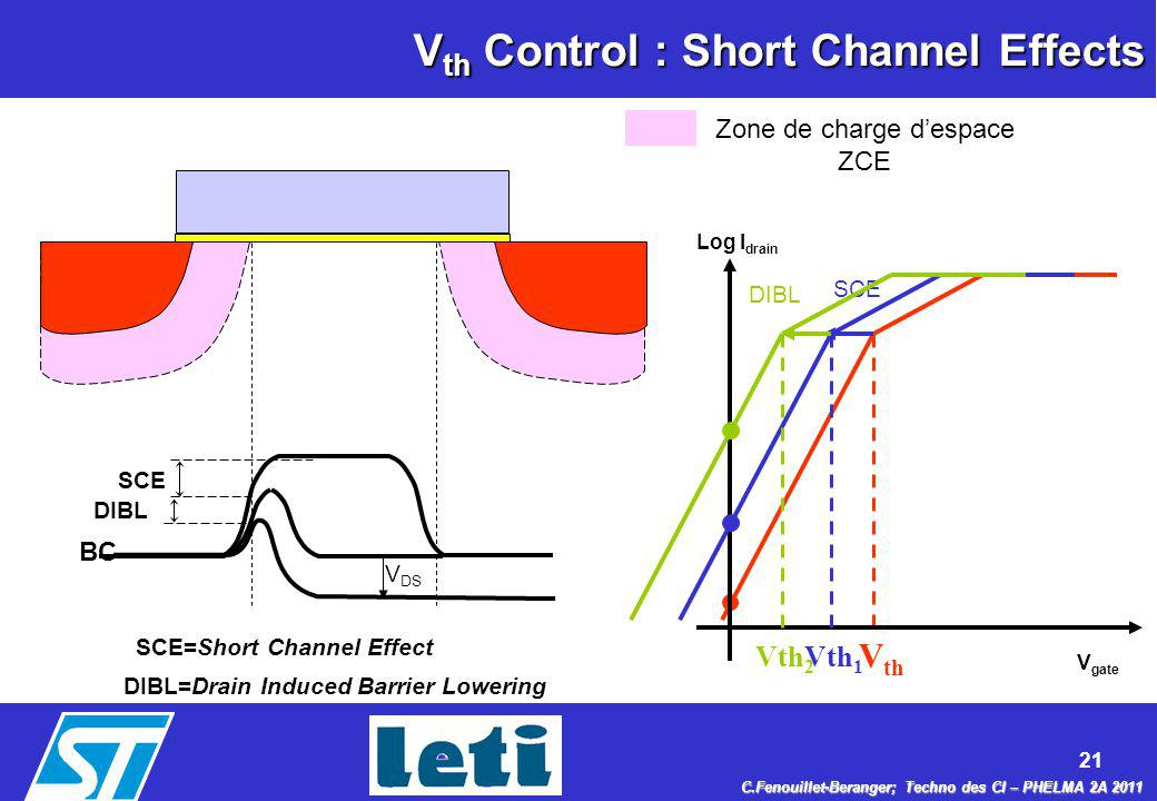 Vth Control : Short Channel Effects