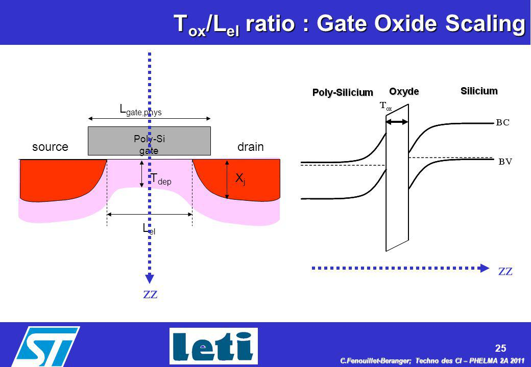 Tox/Lel ratio : Gate Oxide Scaling
