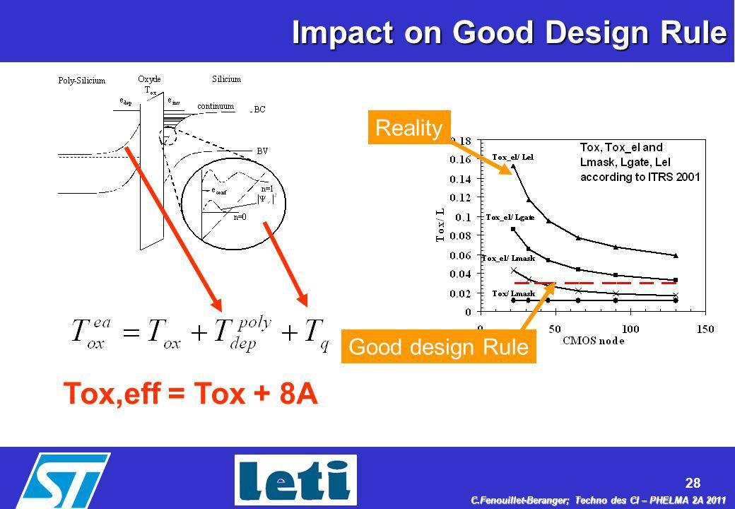 Impact on Good Design Rule