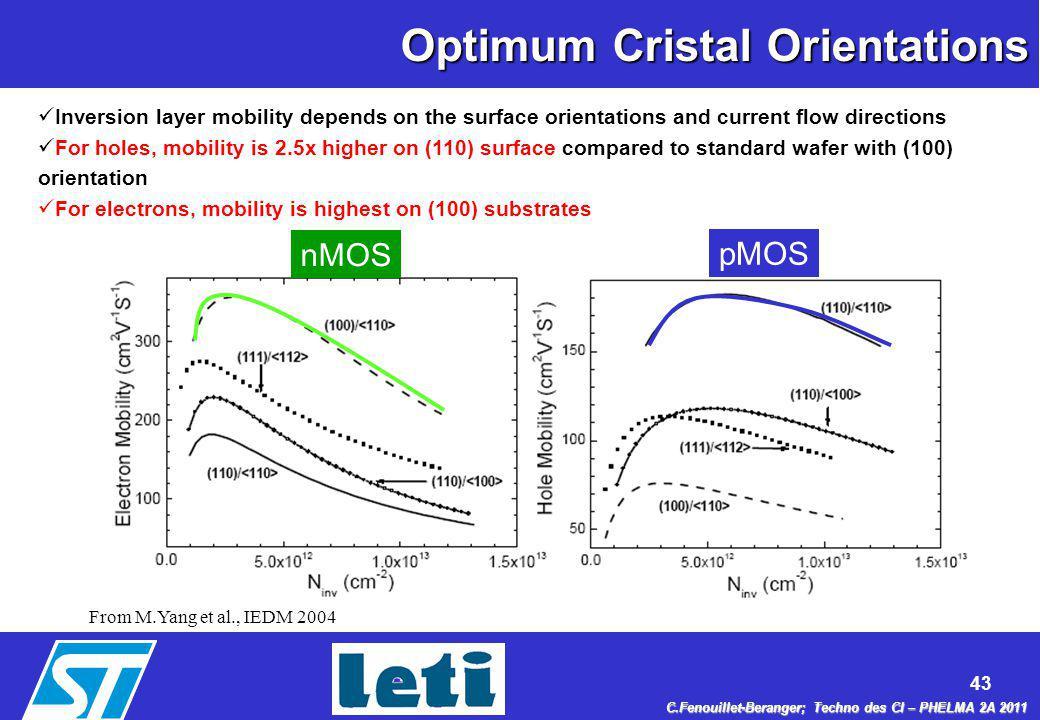 Optimum Cristal Orientations