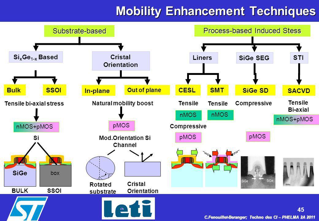 Mobility Enhancement Techniques