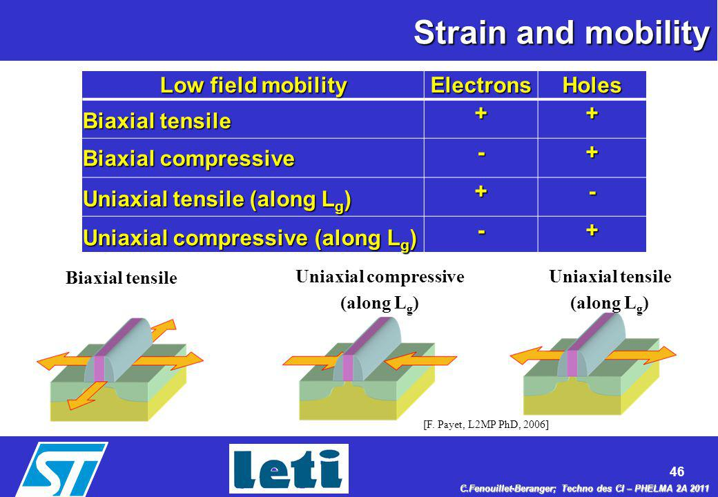 Strain and mobility Low field mobility Electrons Holes Biaxial tensile