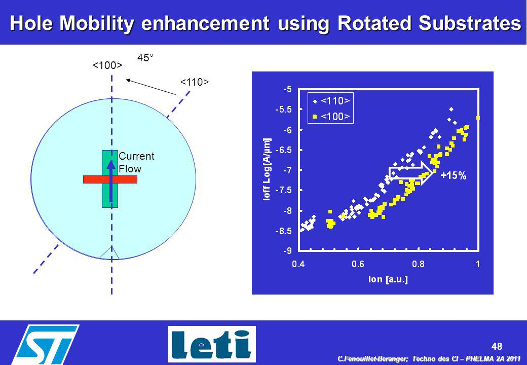 Hole Mobility enhancement using Rotated Substrates