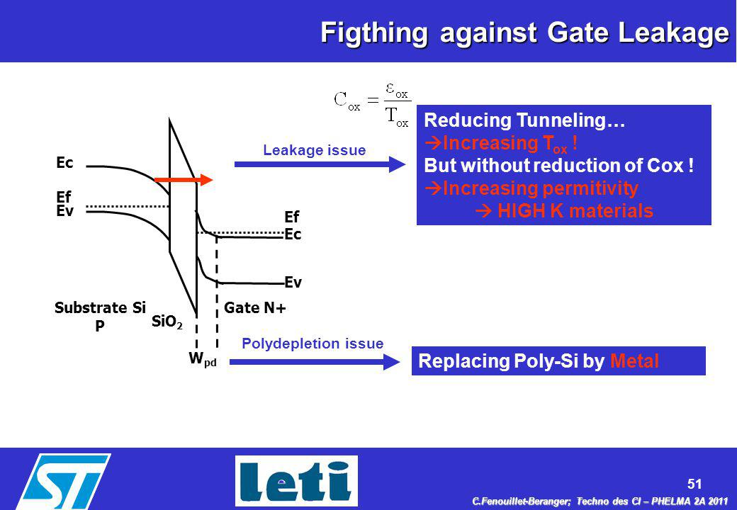 Figthing against Gate Leakage