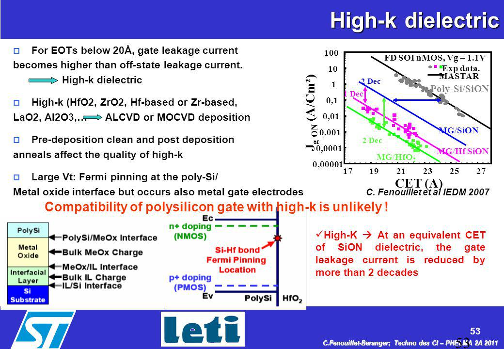 High-k dielectric Jg ON (A/Cm²) CET (A)
