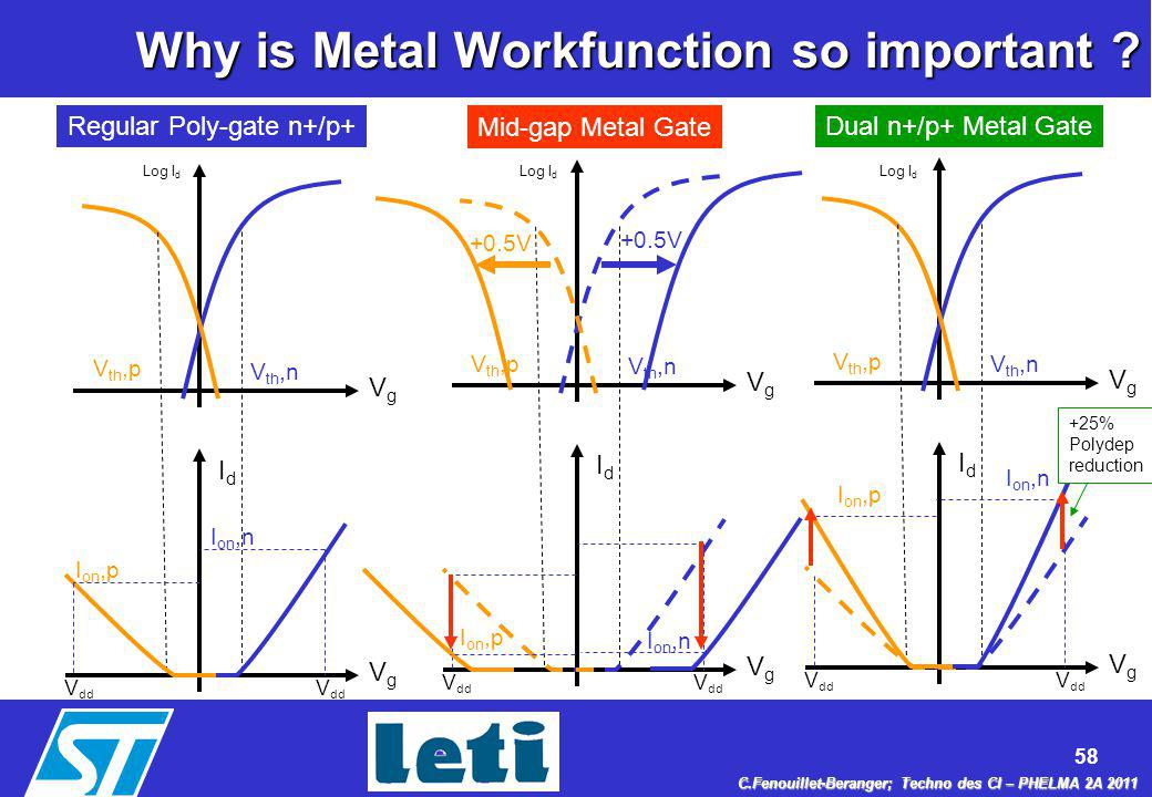 Why is Metal Workfunction so important