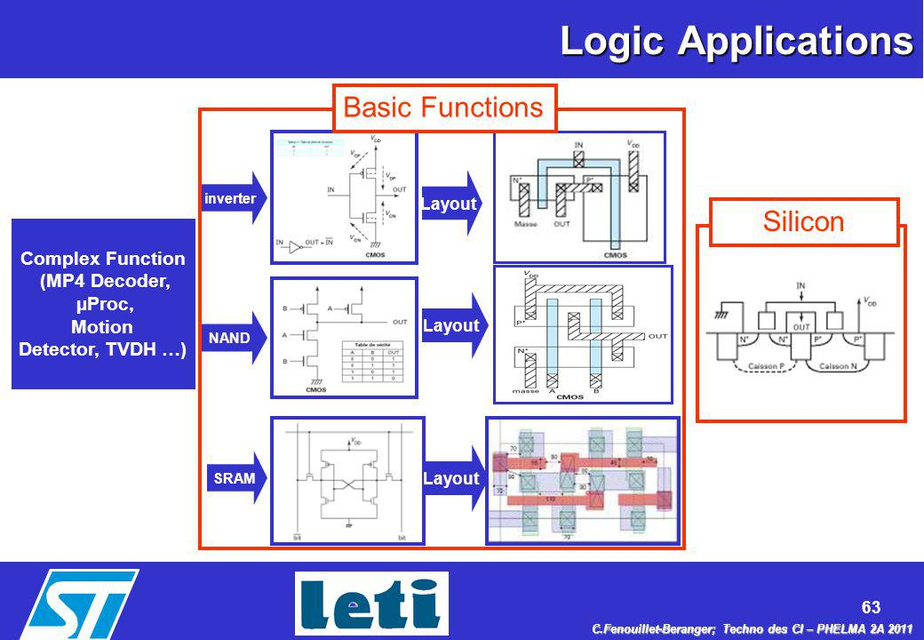 Logic Applications Basic Functions Silicon Complex Function