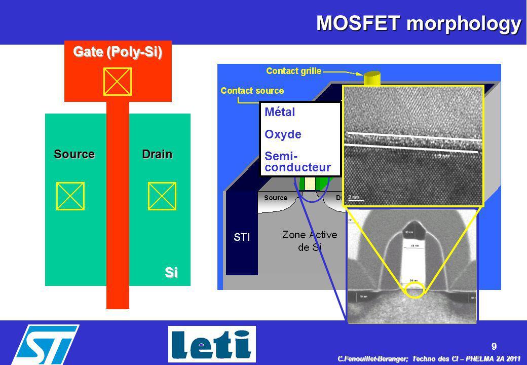 MOSFET morphology Gate (Poly-Si) Si Métal Oxyde Semi- conducteur