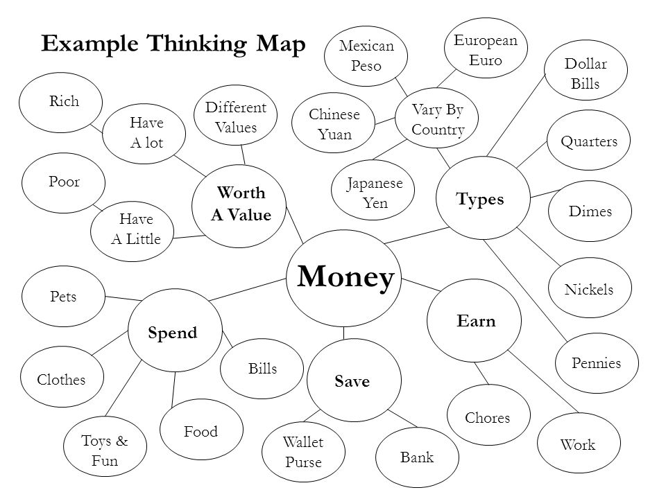 Money Example Thinking Map Worth Types A Value Earn Spend Save