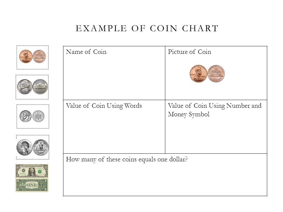 Example of Coin chart Name of Coin Picture of Coin
