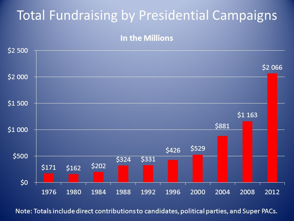 Total Fundraising by Presidential Campaigns