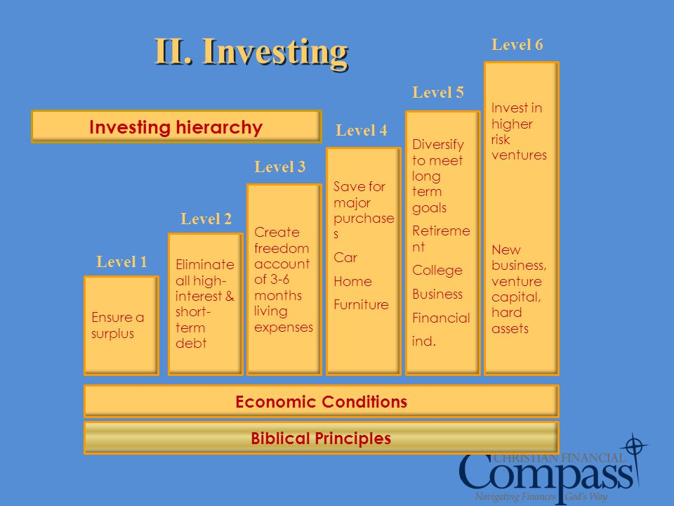 II. Investing Investing hierarchy Level 6 Level 5 Level 4 Level 3