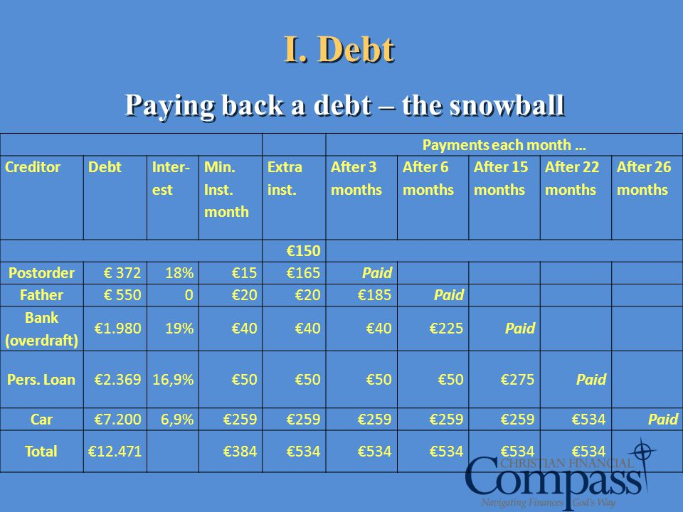Paying back a debt – the snowball