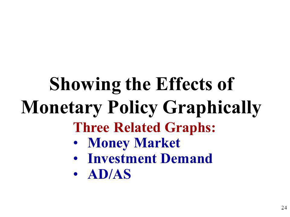 Showing the Effects of Monetary Policy Graphically
