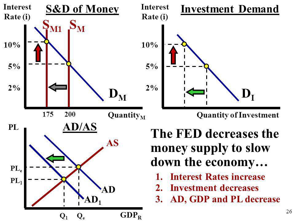 Quantity of Investment