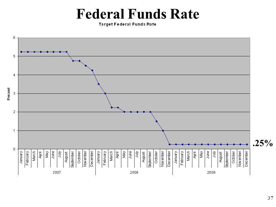 Federal Funds Rate .25% 37