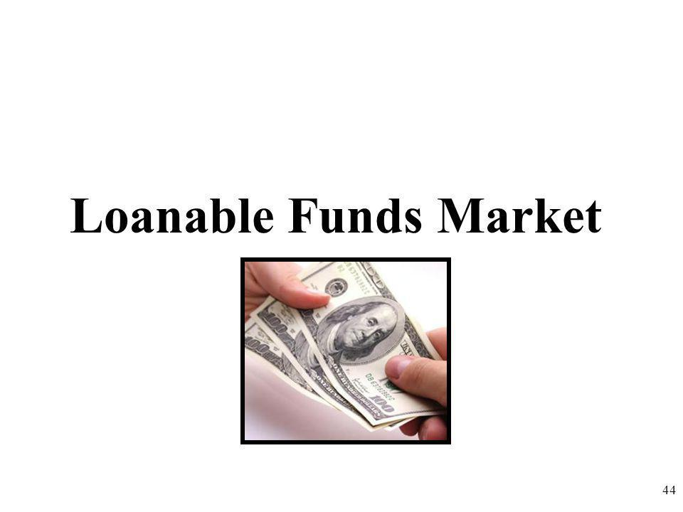 Loanable Funds Market 44