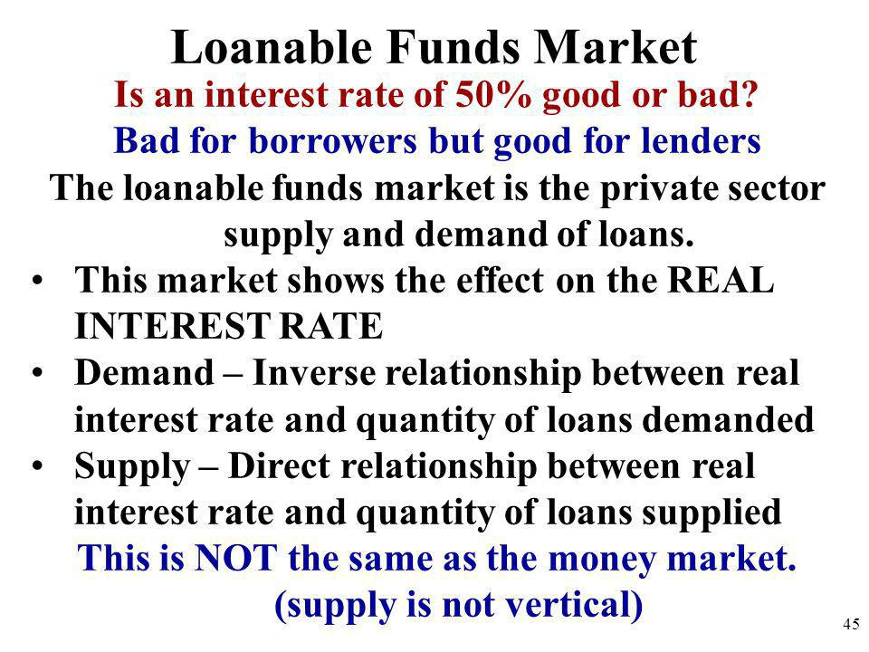 Loanable Funds Market Is an interest rate of 50% good or bad