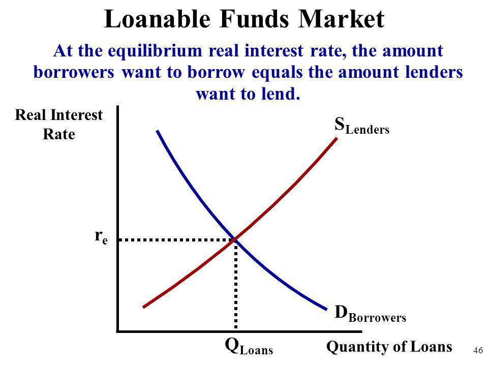 Loanable Funds Market At the equilibrium real interest rate, the amount borrowers want to borrow equals the amount lenders want to lend.