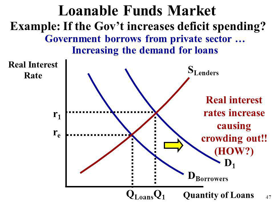 Loanable Funds Market Example: If the Gov't increases deficit spending Government borrows from private sector …